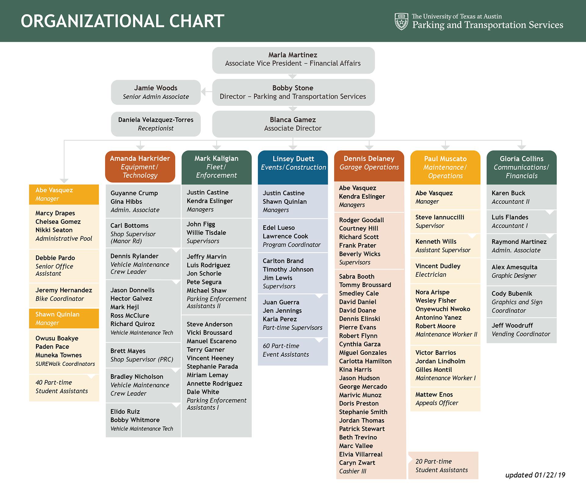 PTS organization chart