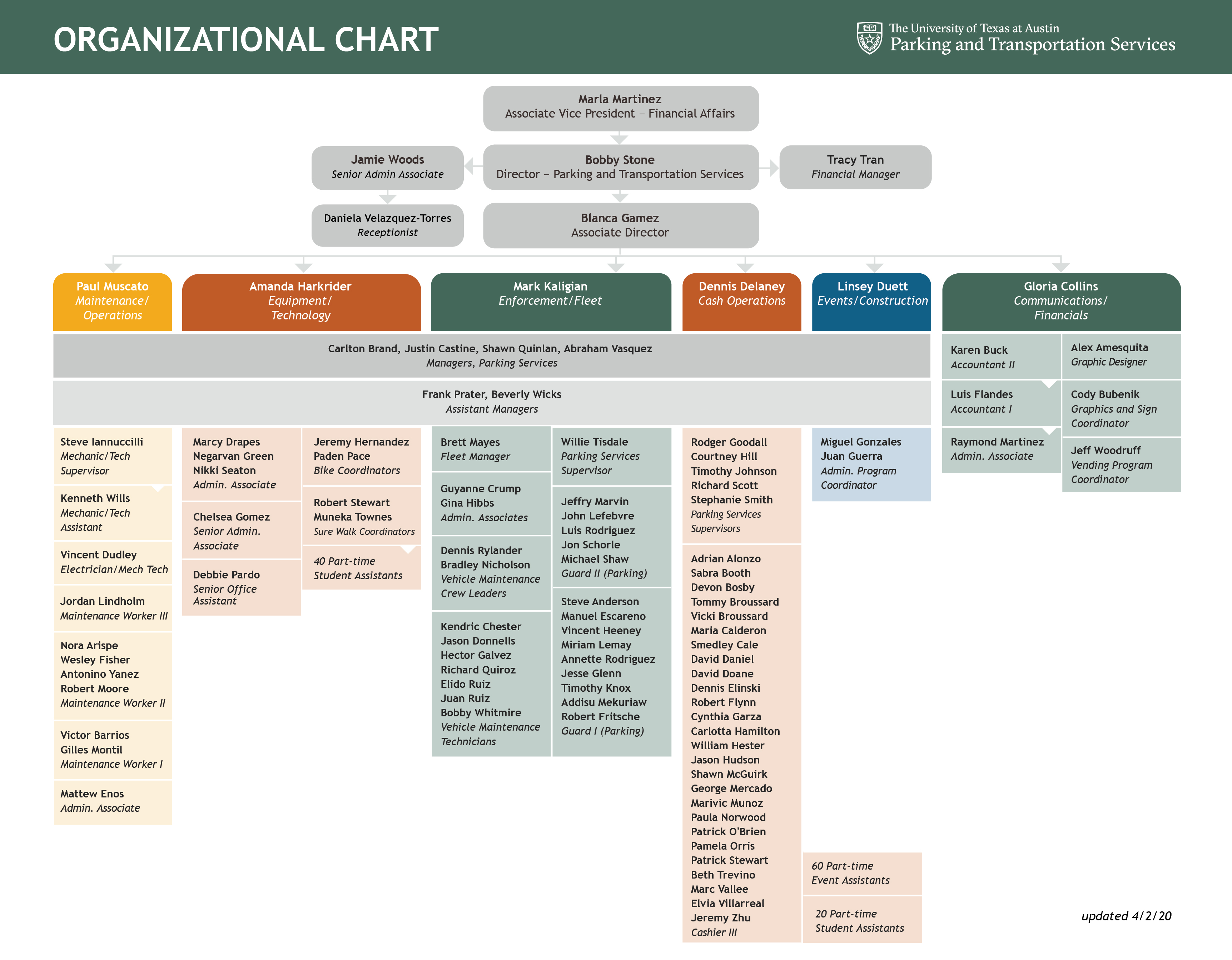 PTS organizational chart 2020